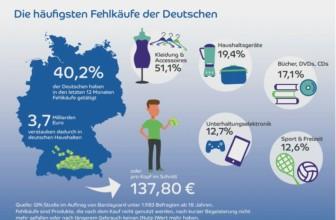 PM: GfK-Studie im Auftrag von Barclaycard: Fehlkäufe im Wert …