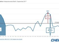 PM:  Berlin: hohe Hotelpreise im September zur IFA und …