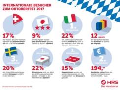 PM:  HRS-Auswertung Oktoberfest 2017: Rumänen bleiben …